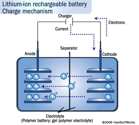 Lithium-ion Battery Safety Concerns | HowStuffWorks