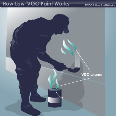VOCs coming from a paint can and paintbrush