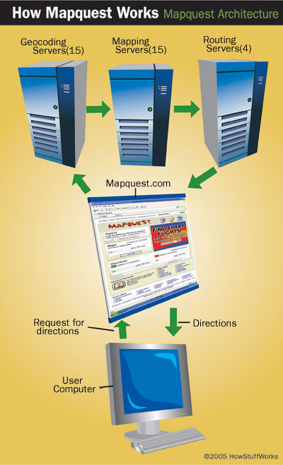 MapQuest Technology - How MapQuest Works   HowStuffWorks on google docs, google art project, google white pages, google map maker, google goggles, google satellite, google mars, google maps, google earth street view, route planning software, web mapping, google mqps, google mnaps, google moon, google zabasearch, google sky, google bank of america, google currency converter, google wap, google latitude, google gmail, google chrome, google earth, google apa citations, google search, google street view, google mapsw, google translate, google ask, google amazon books, google yelp, google brasil, google voice,