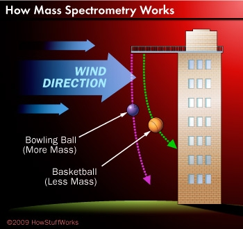 Getting Ions Up to Speed: Understanding Mass Spectrometry