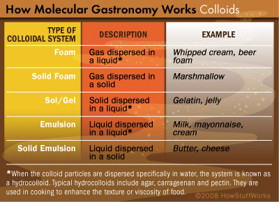 Colloids and Cooking | HowStuffWorks