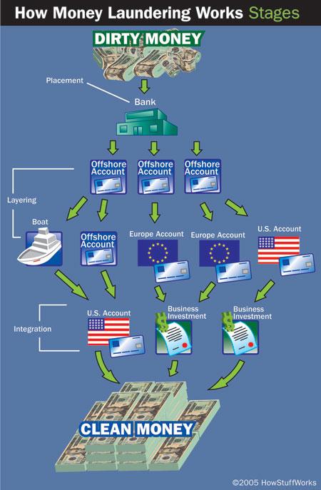 Money Laundering Basics | HowStuffWorks on motor works, clutch works, pump works, electronics works,