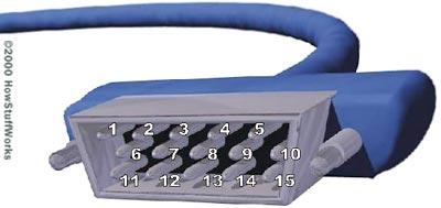 Analog And Dvi Connections How Computer Monitors Work