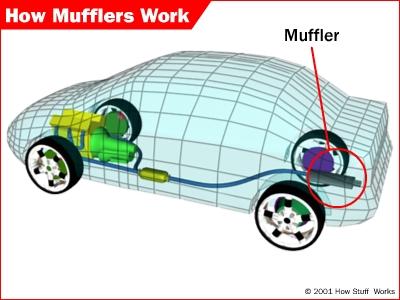How Mufflers Work Howstuffworks