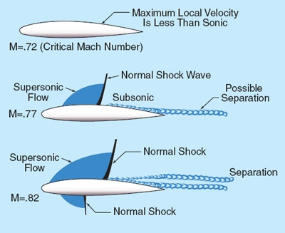 Shock wave diagram