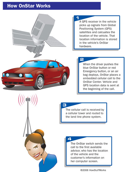 OnStar Technology - How OnStar Works | HowStuffWorks