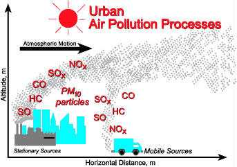 illustation of how zone pollution can travel from urban to rural areas