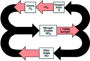 illustration of how ozone is produced from NOx pollutants