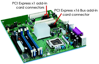 PCI Express Lanes - PCIe Lanes | HowStuffWorks