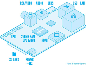 The Raspberry Pi Components - How the Raspberry Pi Works ... on