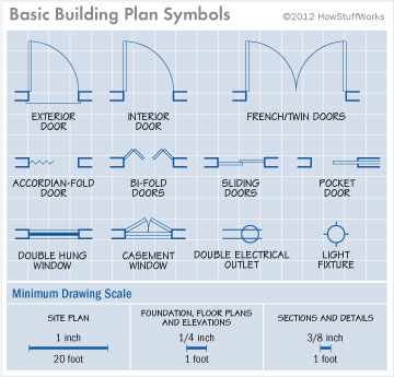 Interpreting House Plans - How to Read House Plans ... on roofing house plan, electrical house plan, hvac house plan, wood house plan, portable house plan, building house plan, steel house plan, oakley house plan, example house plan, well house plan, floor house plan, safety house plan, black house plan, ice house plan, concrete house plan, dark house plan, fire house plan, fireplace house plan, foundation house plan, standard house plan,