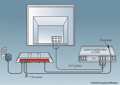 How Slingbox Works | HowStuffWorksElectronics | HowStuffWorks