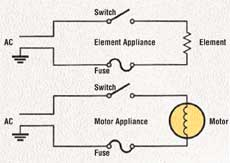 Small Appliances A Profile Of A Household Necessity Howstuffworks