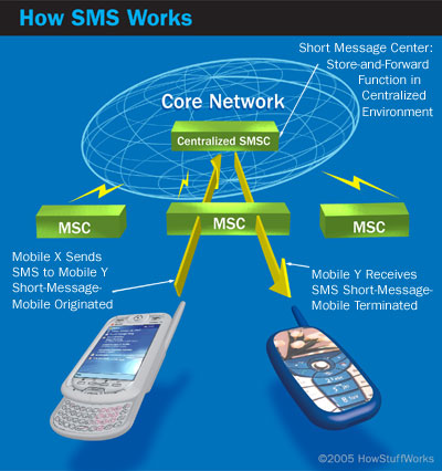 Advantages of SMS - SMS Advantages | HowStuffWorks