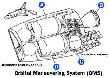 space shuttle liftoff howstuffworks Aircraft Engine Diagram