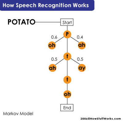 Speech Recognition and Statistical Modeling | HowStuffWorks