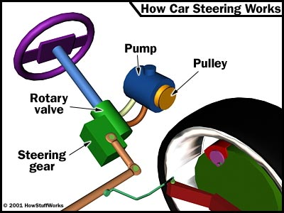 Power Steering - How Car Steering Works | HowStuffWorks