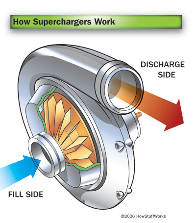 centrifugal supercharger