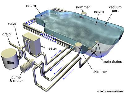 piping diagram for inground pool pool drain systems howstuffworks  pool drain systems howstuffworks