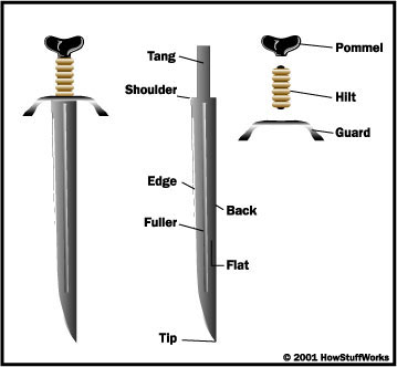 Sword Components - How Sword Making Works | HowStuffWorks