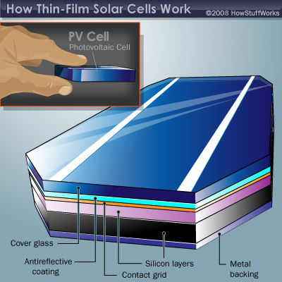 graphic relating to Printable Solar Cell named How Slim-movie Sun Cells Get the job done HowStuffWorks