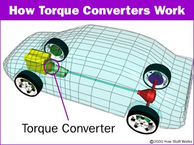 How Does A Torque Converter Work >> The Basics Basic Torque Converters Howstuffworks