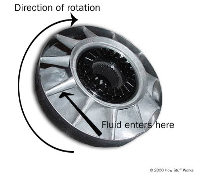 the stator sends the fluid returning from the turbine to the pump  this  improves the