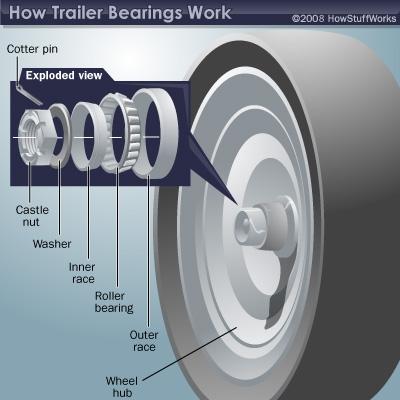 Installing Trailer Bearings   HowStuffWorks