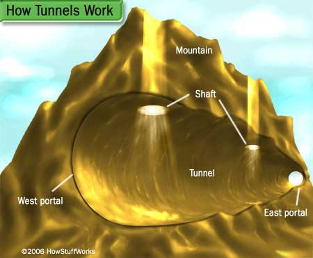 A basic tunnel