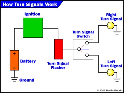 the wiring how turn signals work howstuffworks turn signal and hazard light wiring diagram how to add turn signals and wire them up