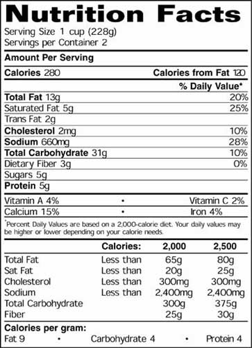 USDA Nutrition Guidelines: What's Right