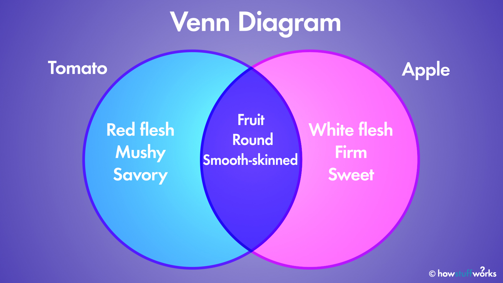 The Venn Diagram How Overlapping Figures Can Illustrate Relationships Howstuffworks