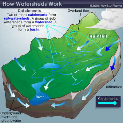 What Is A Watershed Howstuffworks