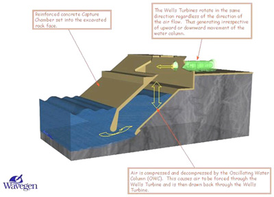 Methods for Harnessing Wave Energy | HowStuffWorks on