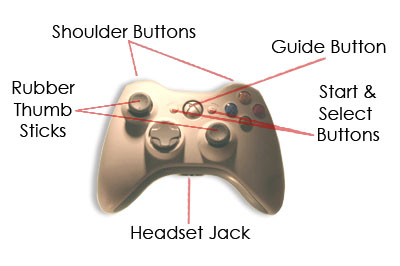 Xbox Controller - The Xbox 360 Controller | HowStuffWorks